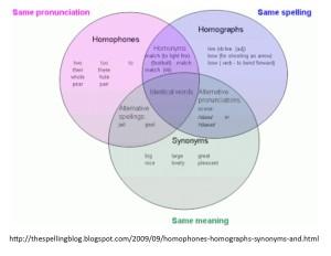 homophone graphic